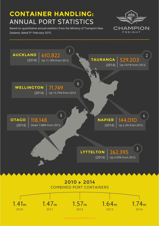 Outside Access via ports - Statistics Source: championfreight.co.nz